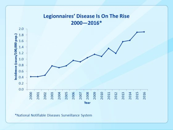 CDC Legionnaires disease is on the rise